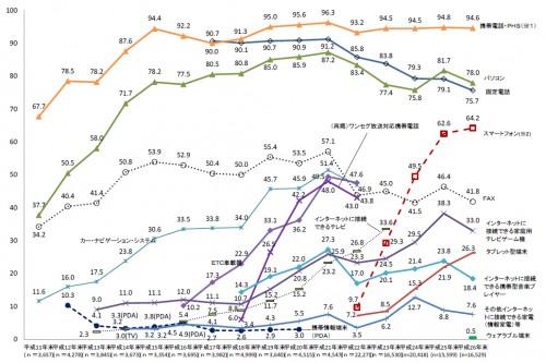 ec決済のグラフ2
