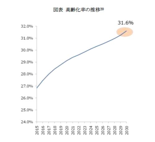 高齢者のグラフ2
