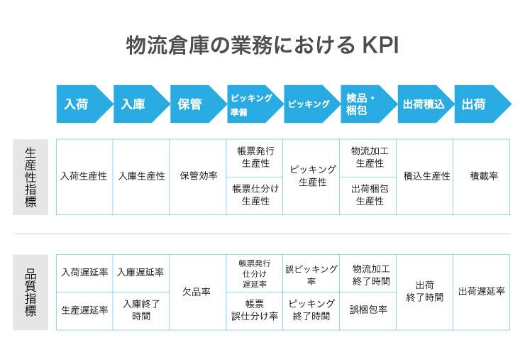 物流業務のKPI