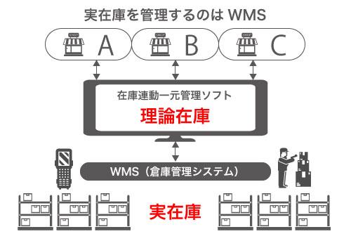 在庫管理ソフトとWMS