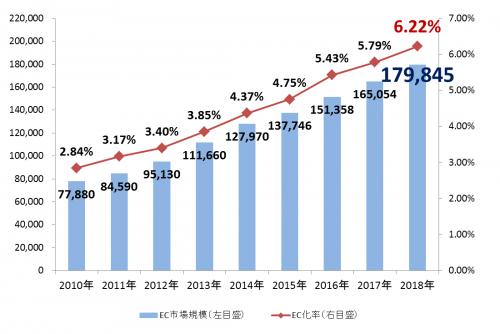 国内電子商取引市場規模