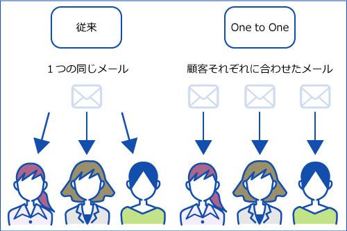onetoone_メールマーケティング