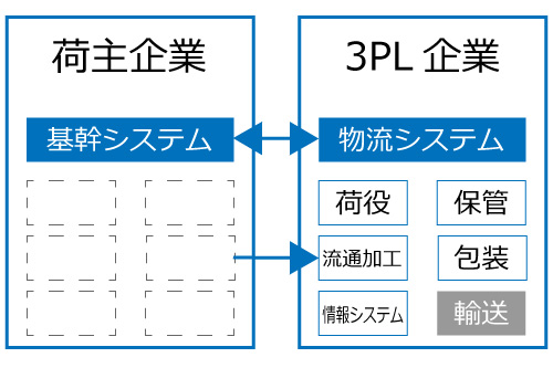 3PL図式