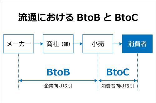 btob-btoc