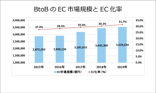 BtoBのEC市場規模とEC化率