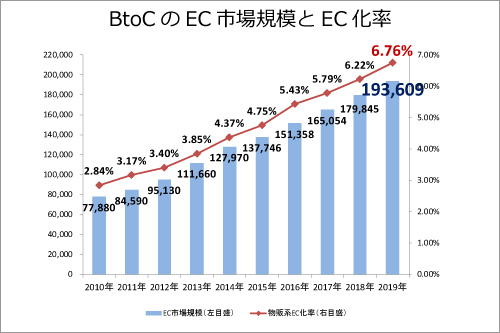 BtoCのEC市場規模とEC化率