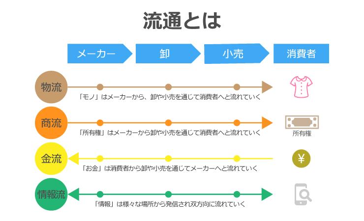 流通のフローチャート図